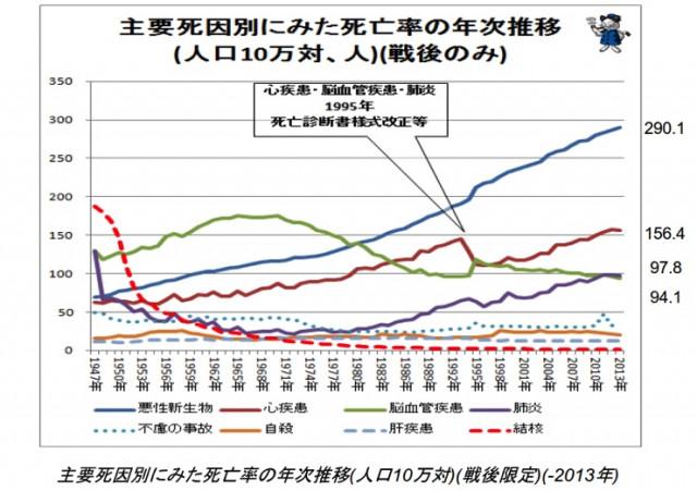 主要死因別に見た死亡率の年次推移